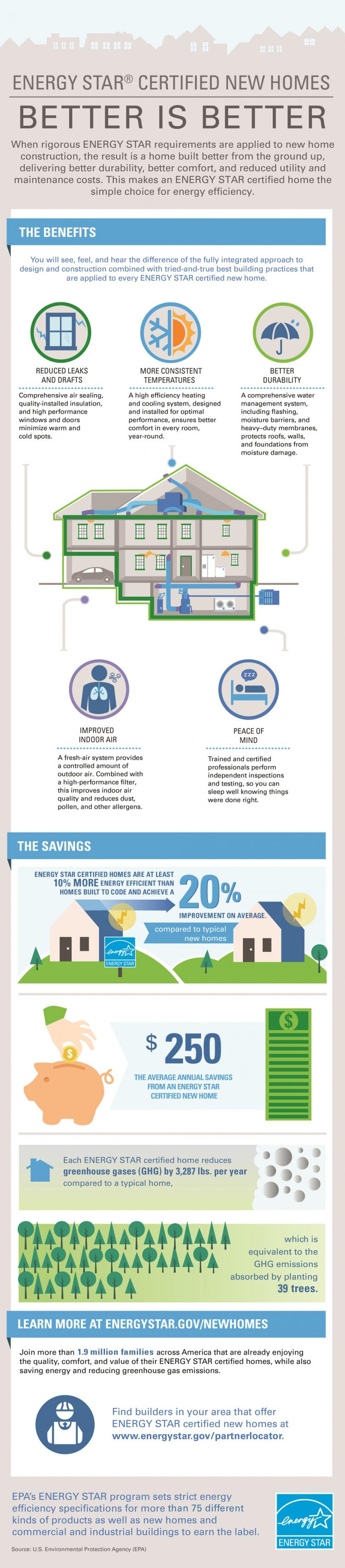 New Homes Infographic