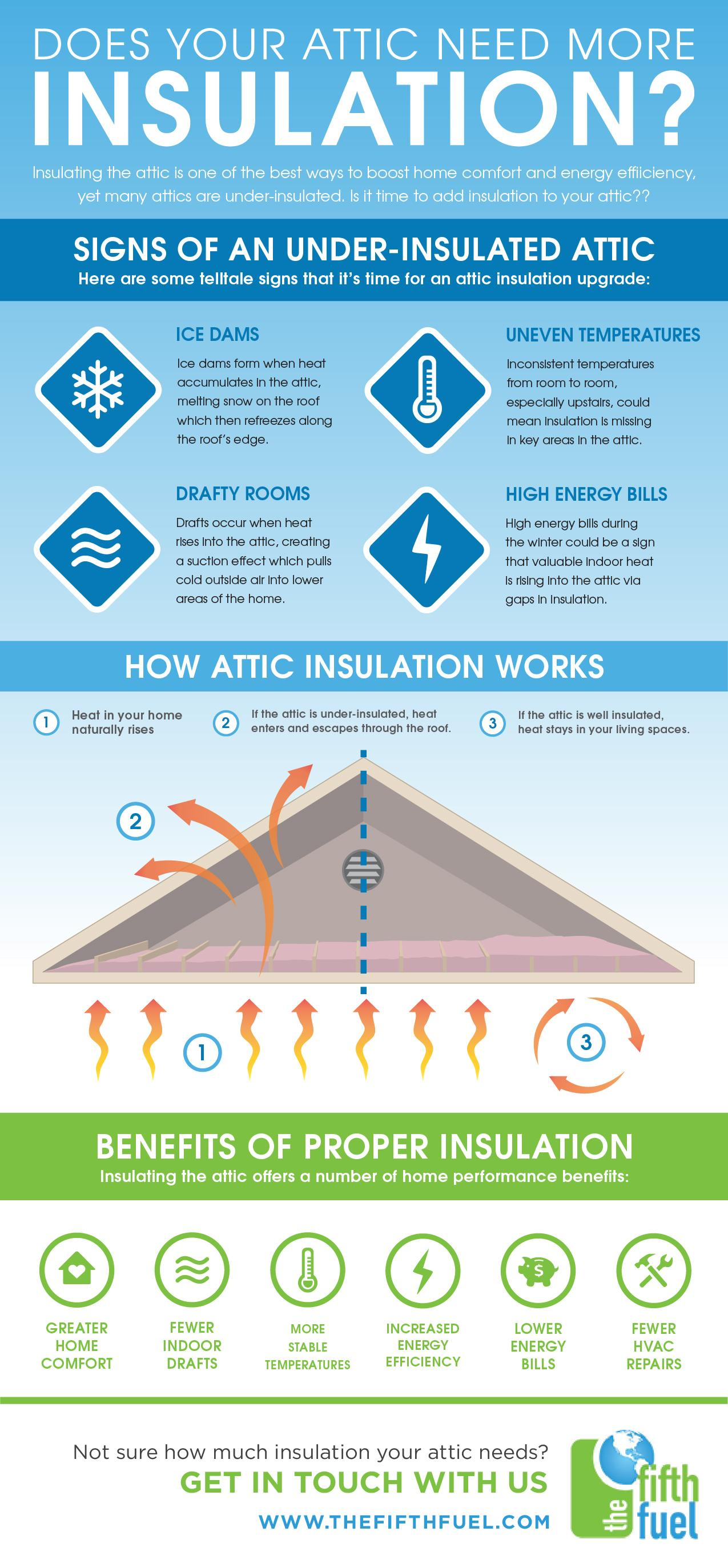 attic insulation infographic the fifth fuel