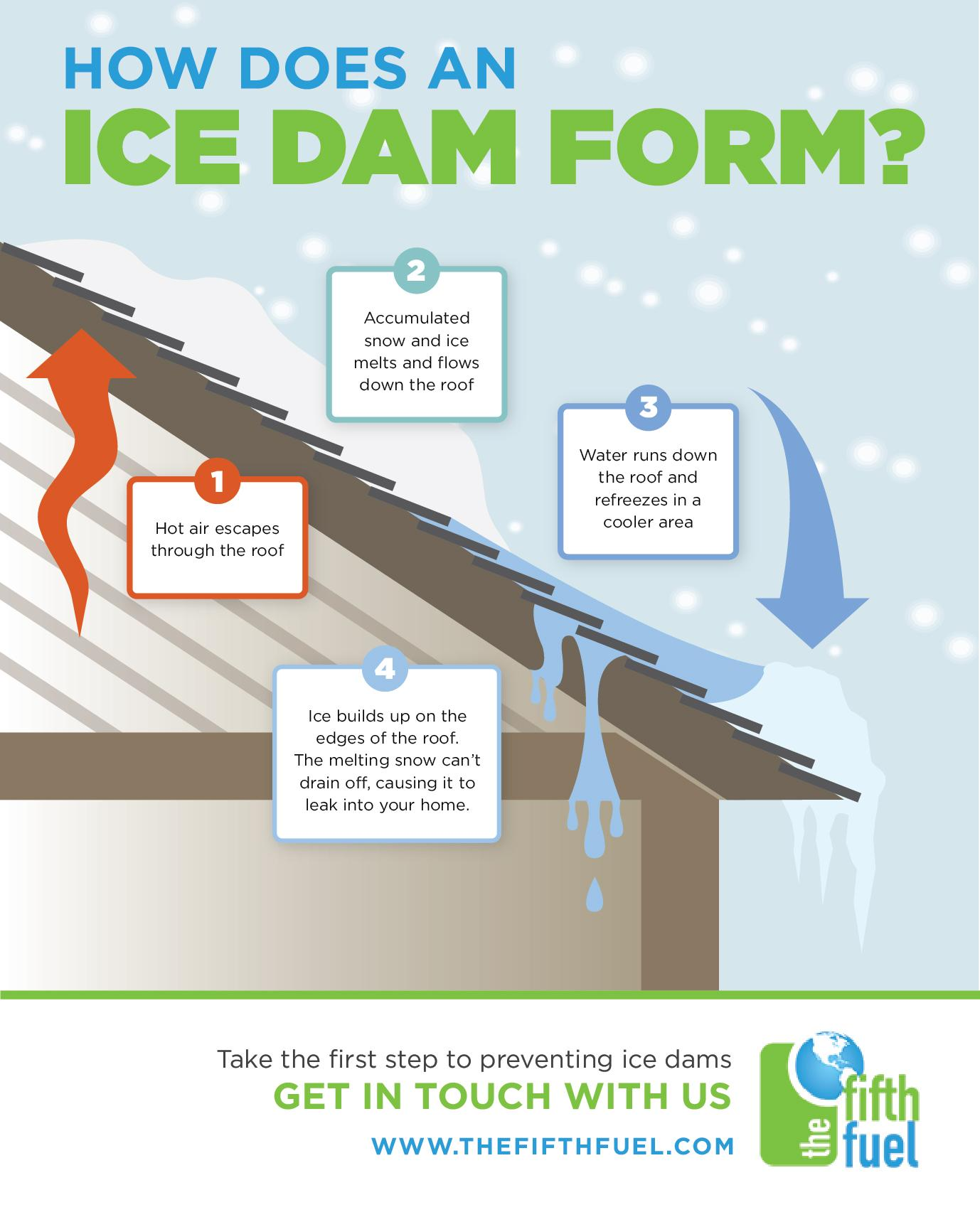 How does an ice dam form? This illustration will explain.
