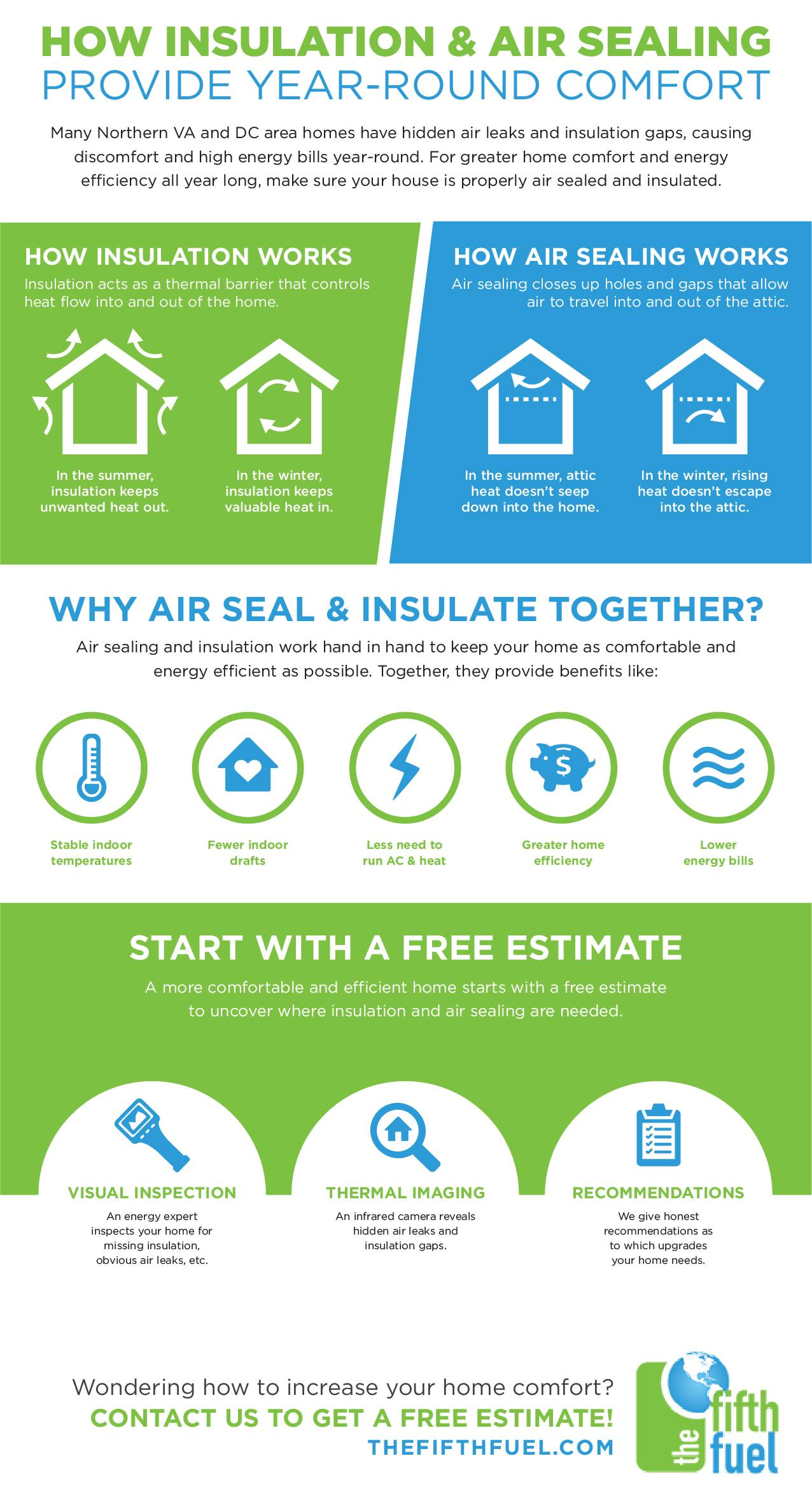 insulation and air sealing duo infographic the fifth fuel