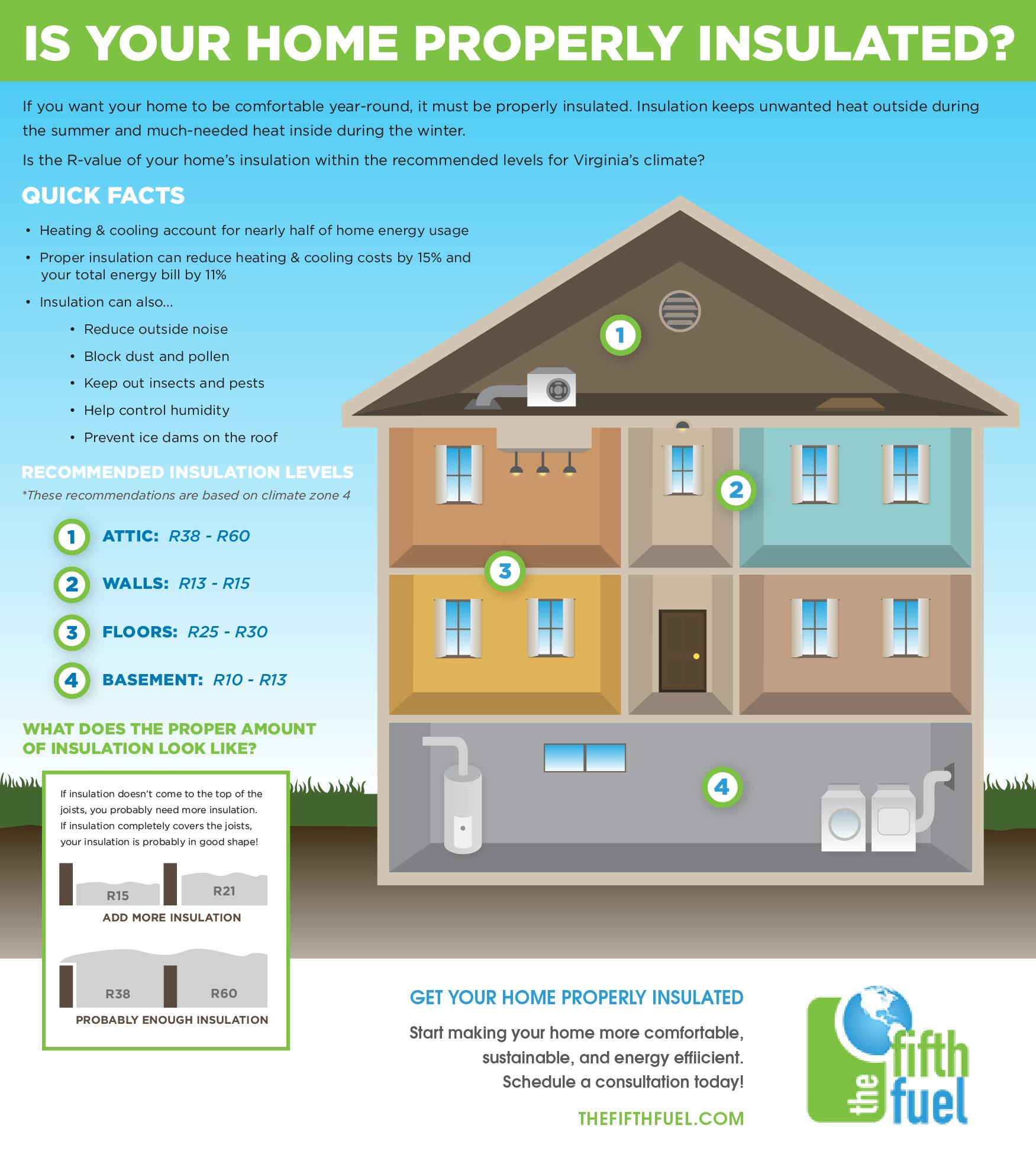 insulation breakdowninfographic the fifth fuel