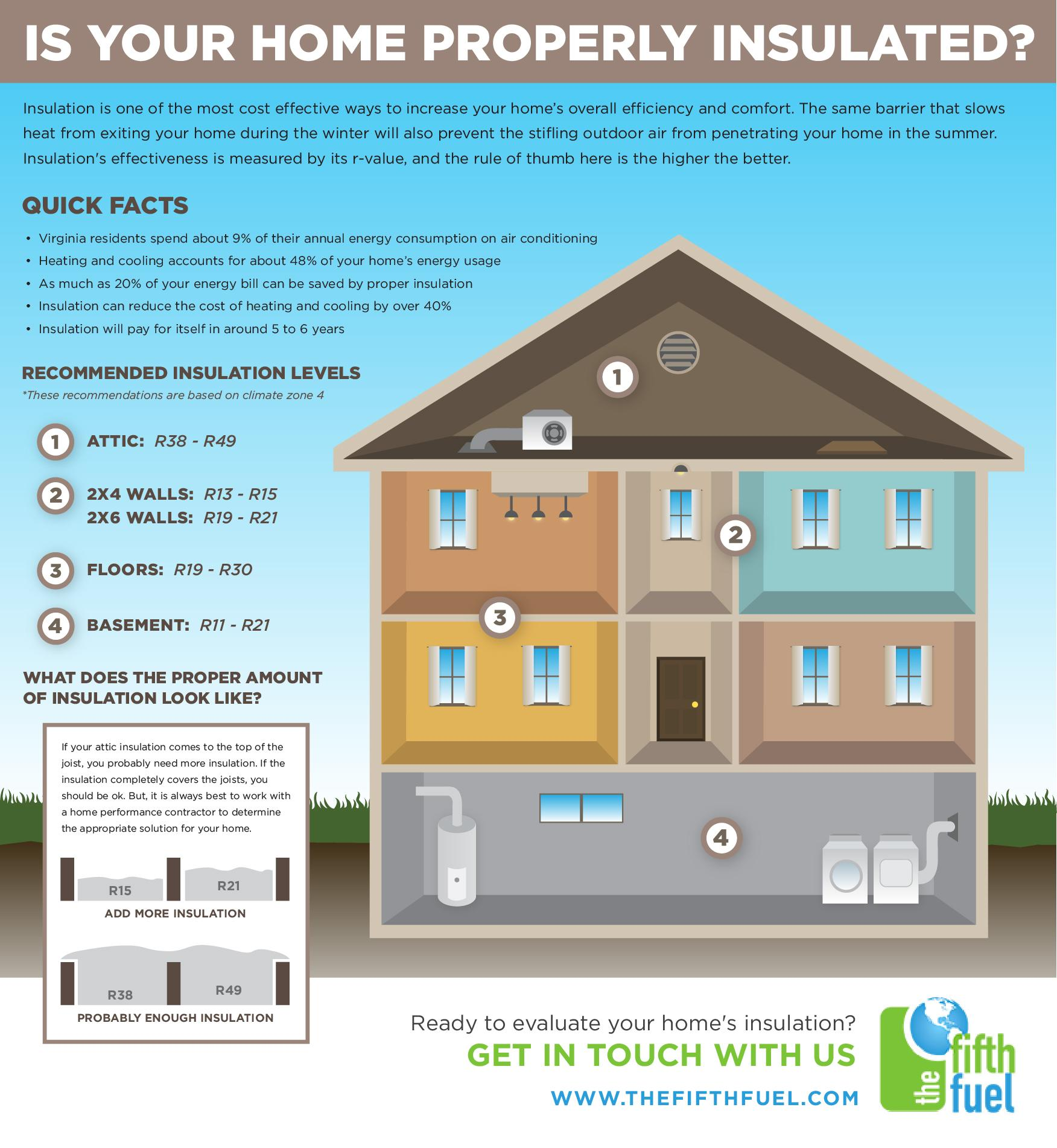 breakdown of where to insulate in the home - highlighting the key areas for homes in the washington dc area