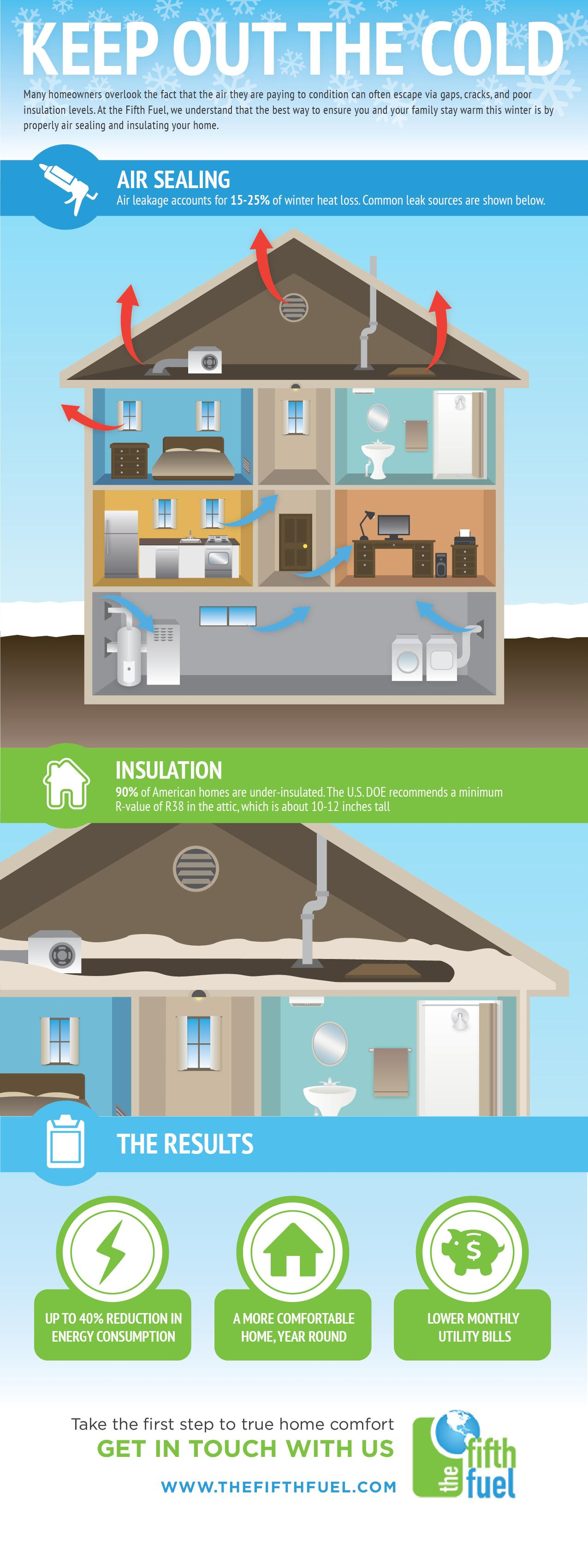 Keep out the cold infographic. Places in your home to air seal and insulate in Manassass, VA