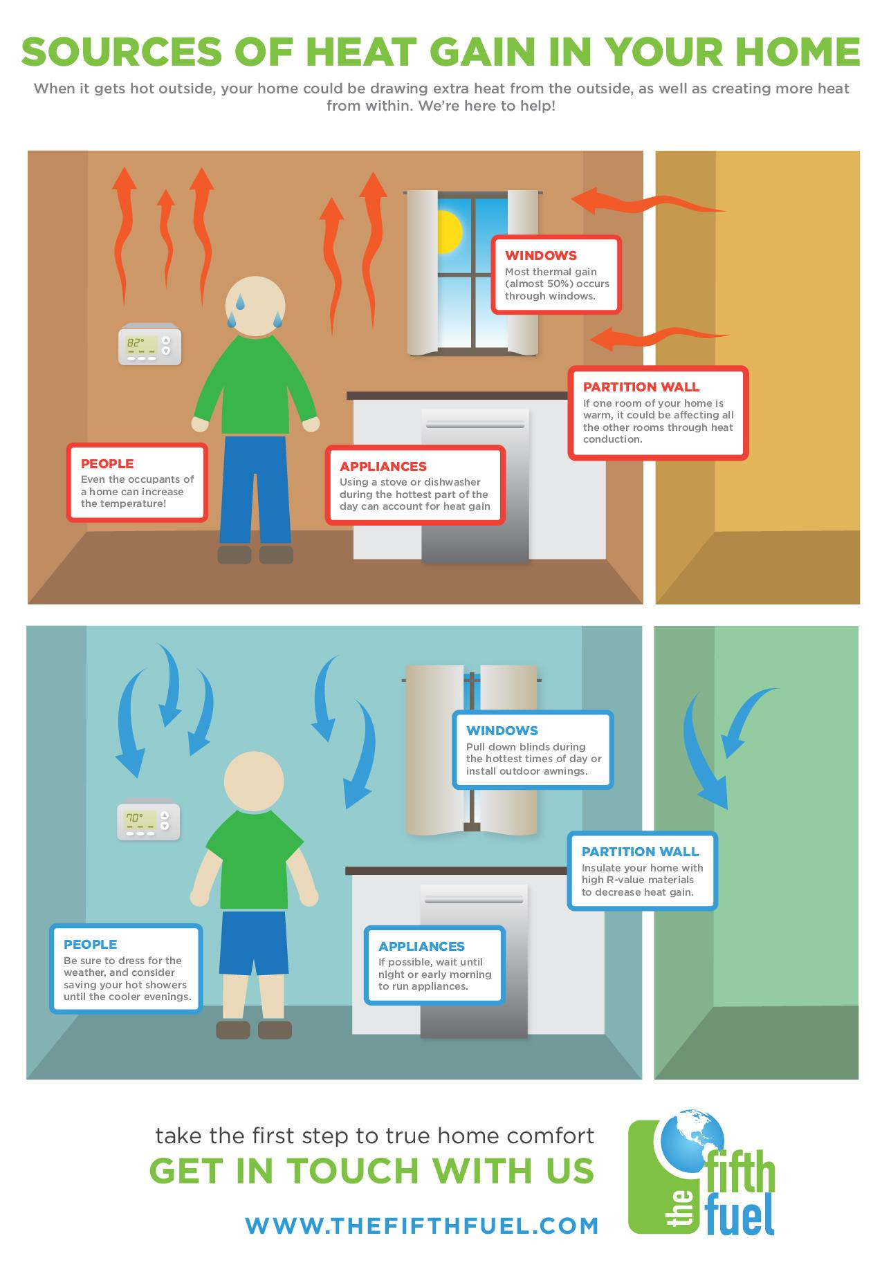 An infographic about what causes rooms to gain heat during the summer in Manassas Virginia