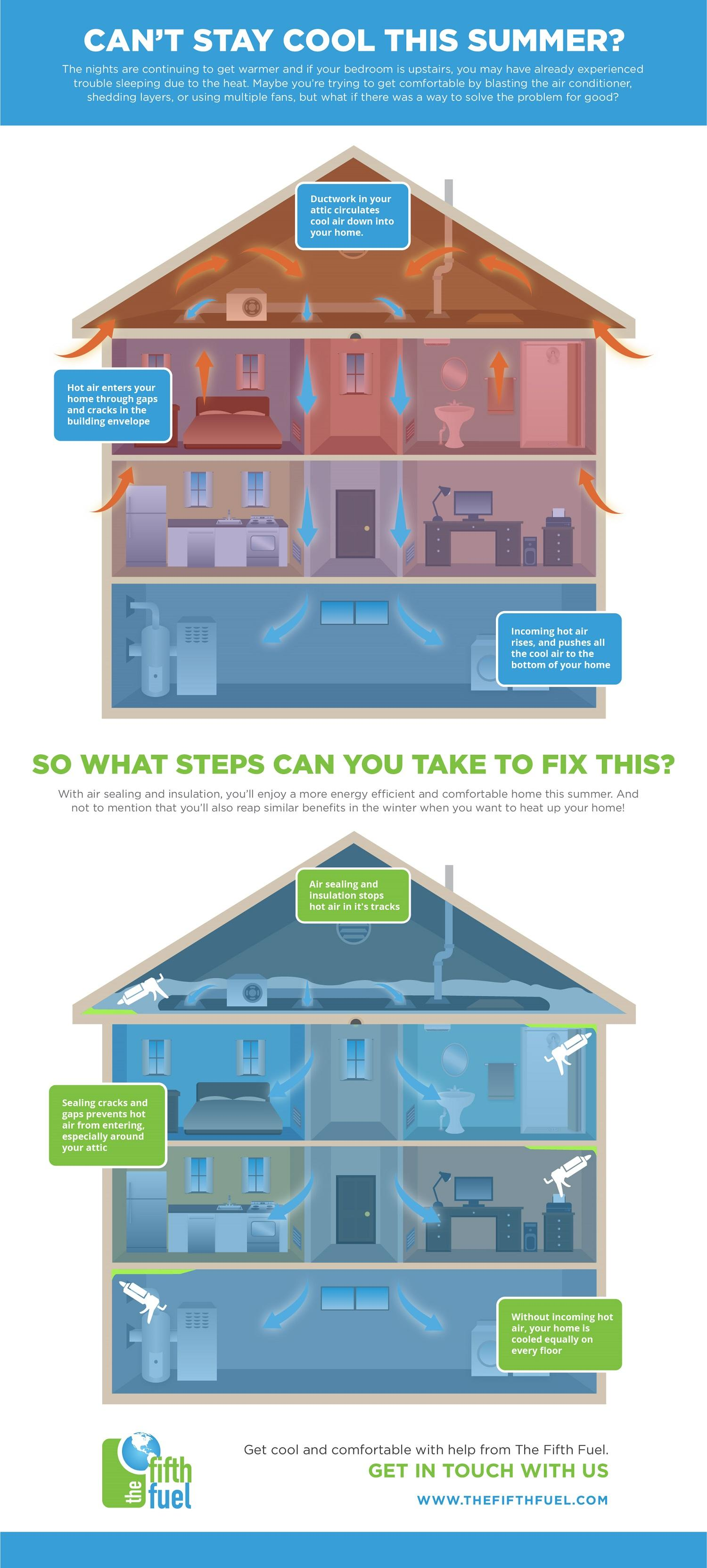 Air leaks infographic showing the various parts of the home where air is coming in and how to prevent it. Created by The Fifth Fuel in Manassas, VA